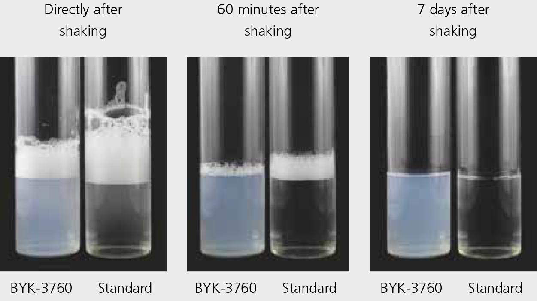 BYK-3760 - 非常に低い泡安定性